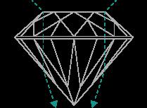 ダイヤのクラリティ